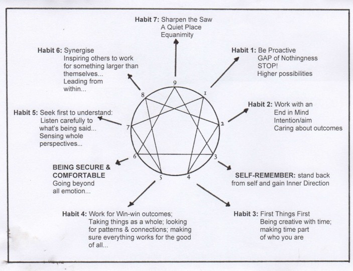 Stephen Coveys Seven Habits Gurdjieff Nlp And The Enneagram R8