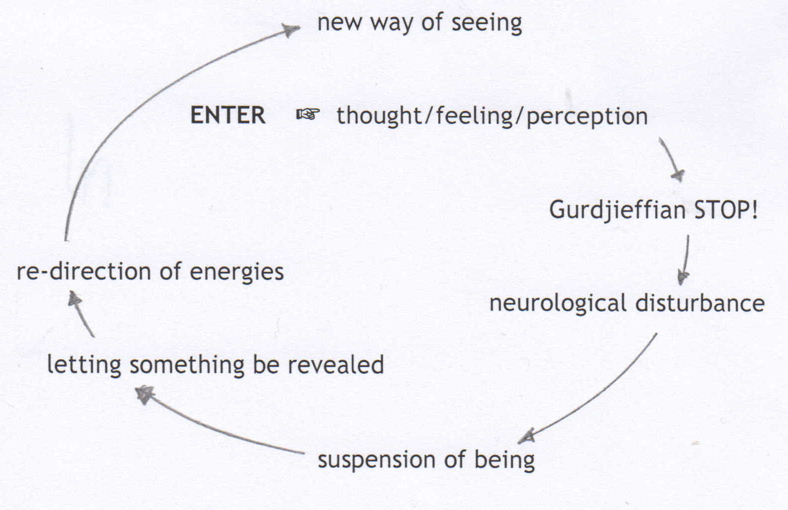 dretske on introspective knowledge and displaced perception 1 intentionality and self knowledge by casey woodling a dissertation presented  world enjoys an independence from our perception of it.